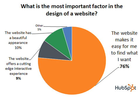 What is the most important factor in website design ?